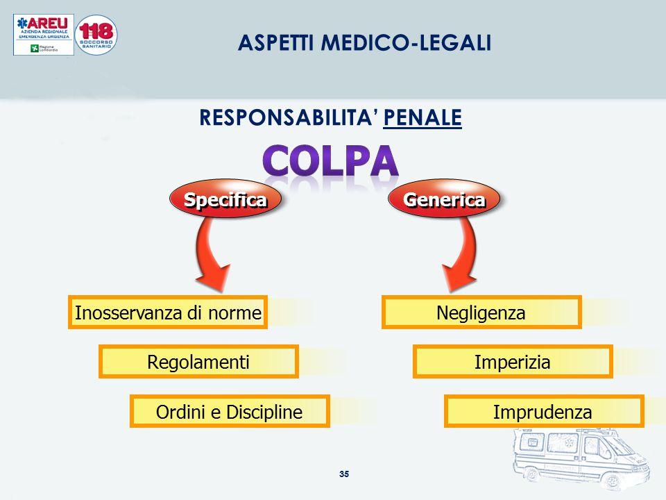 35 ASPETTI MEDICO-LEGALI RESPONSABILITA' PENALE Specifica Generica Inosservanza di normeNegligenzaRegolamentiImperiziaOrdini e DisciplineImprudenza