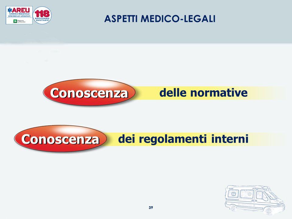 39 ASPETTI MEDICO-LEGALI delle normative Conoscenza dei regolamenti interni Conoscenza