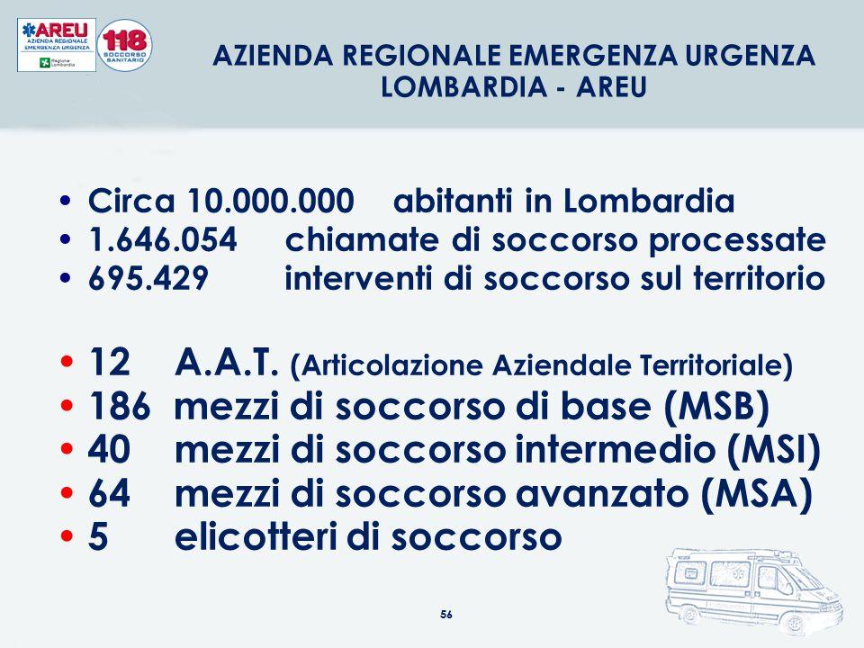 56 Circa 10.000.000 abitanti in Lombardia 1.646.054 chiamate di soccorso processate 695.429 interventi di soccorso sul territorio 12 A.A.T. (Articolaz