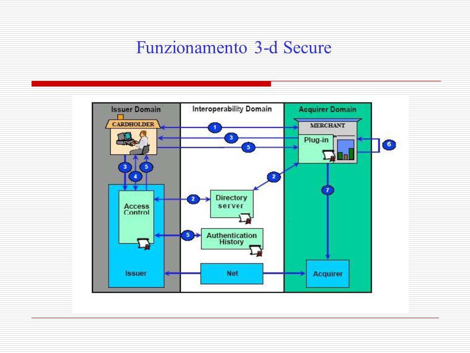 Funzionamento 3-d Secure