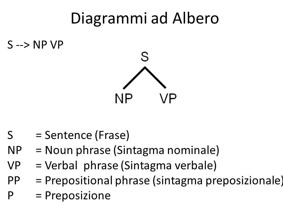 Diagrammi ad Albero S --> NP VP S= Sentence (Frase) NP= Noun phrase (Sintagma nominale) VP= Verbal phrase (Sintagma verbale) PP= Prepositional phrase