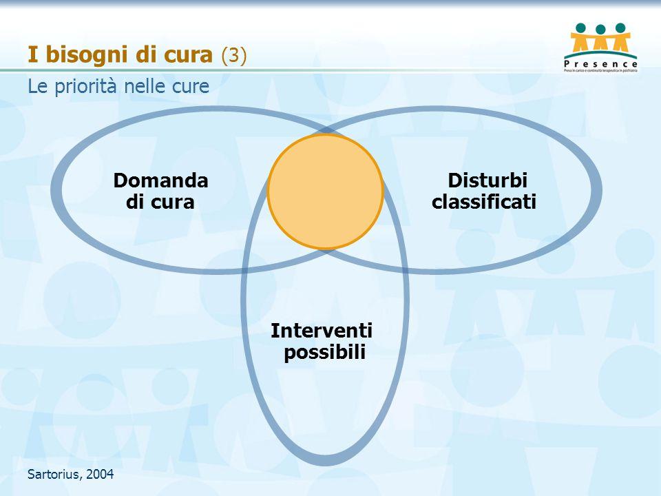 I bisogni di cura (3) Sartorius, 2004 Le priorità nelle cure Domanda di cura Disturbi classificati Interventi possibili