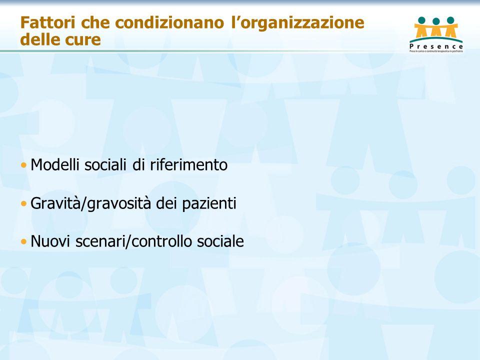 Fattori che condizionano l'organizzazione delle cure Modelli sociali di riferimento Gravità/gravosità dei pazienti Nuovi scenari/controllo sociale