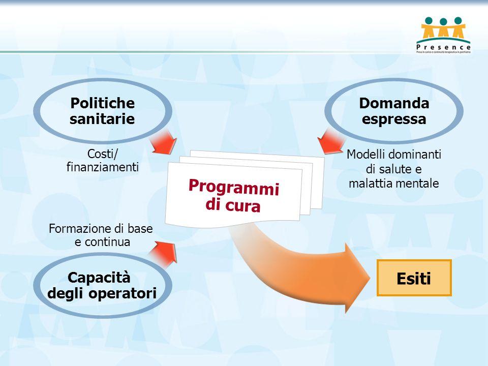 Esiti Programmi di cura Politiche sanitarie Costi/ finanziamenti Domanda espressa Modelli dominanti di salute e malattia mentale Formazione di base e