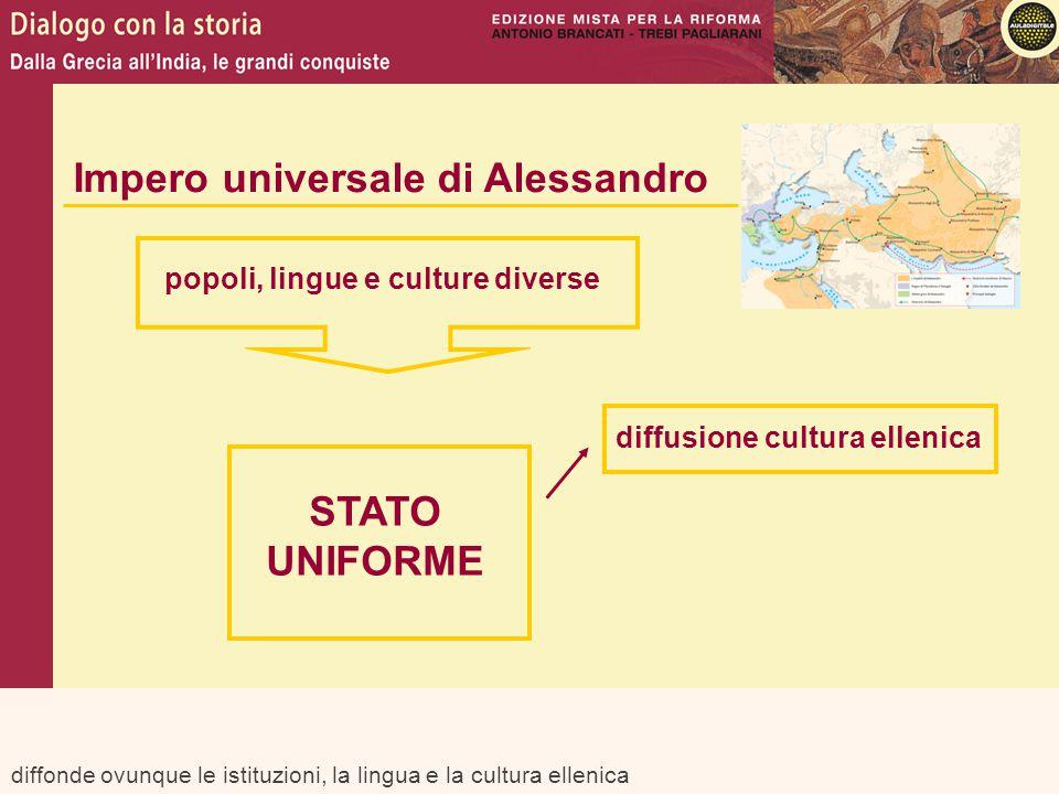 diffonde ovunque le istituzioni, la lingua e la cultura ellenica Impero universale di Alessandro popoli, lingue e culture diverse STATO UNIFORME diffu