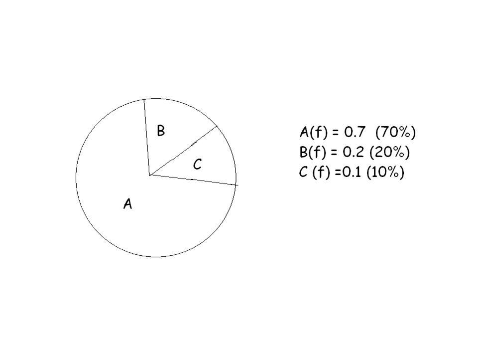 POPOLAZIONE TEORICA 6000 individui AA 4000 individui aa Frequenze iniziali p(AA)=0.6 q(aa)=0.4 F(AA)= p 2 = 0.36 F(Aa)= 2pq = 0.48 F(aa)= q 2 = 0.16 F(A)= p 2 + 2pq/2=0.36+ 0.48/2 =0.6 cioè la frequenza iniziale