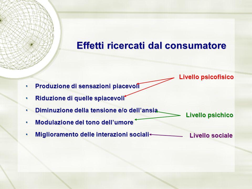 Effetti ricercati dal consumatore Produzione di sensazioni piacevoli Produzione di sensazioni piacevoli Riduzione di quelle spiacevoli Riduzione di qu
