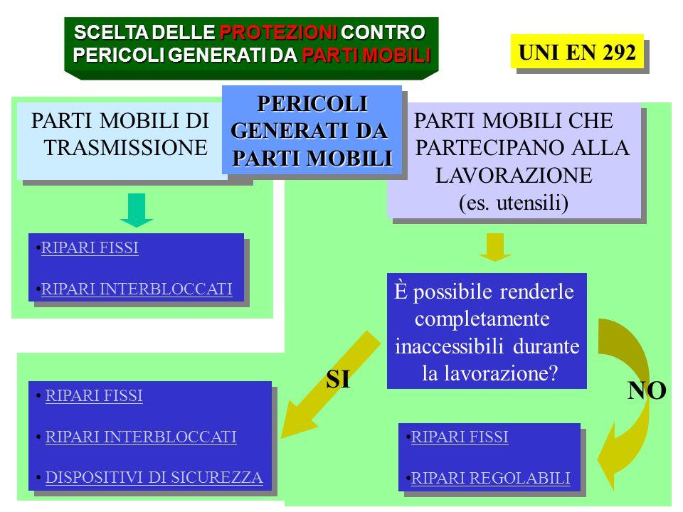 9 PARTI MOBILI CHE PARTECIPANO ALLA LAVORAZIONE (es. utensili) PARTI MOBILI CHE PARTECIPANO ALLA LAVORAZIONE (es. utensili) PARTI MOBILI DI TRASMISSIO