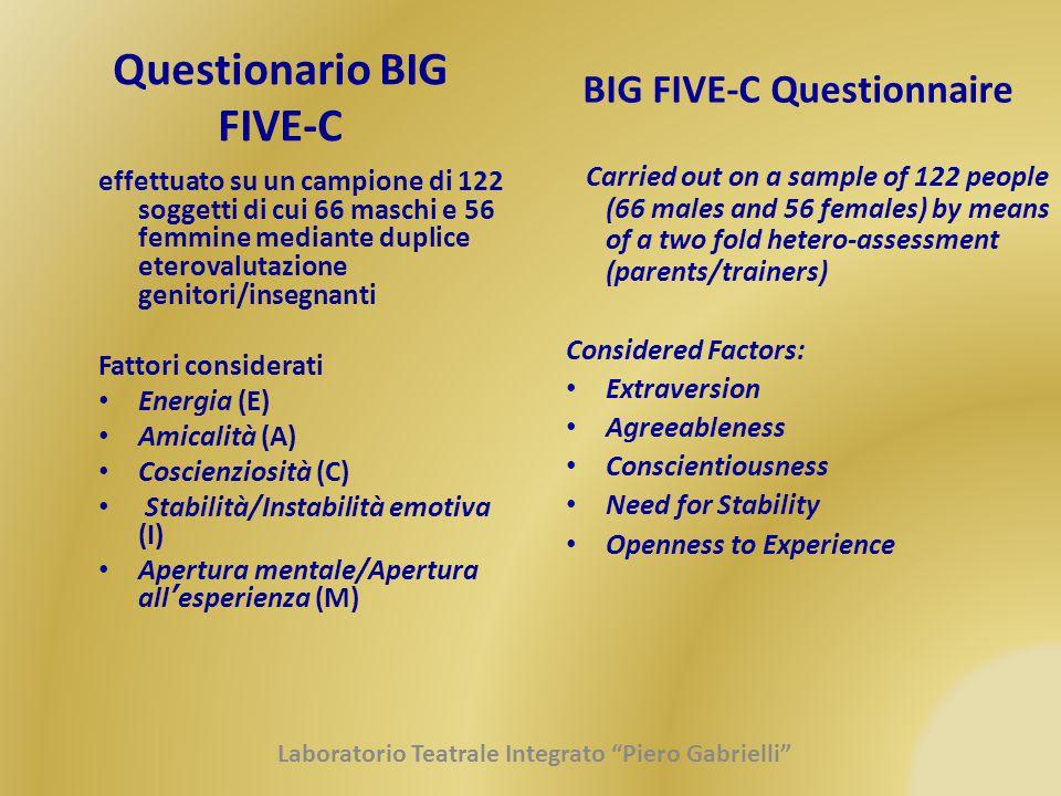 Questionario BIG FIVE-C effettuato su un campione di 122 soggetti di cui 66 maschi e 56 femmine mediante duplice eterovalutazione genitori/insegnanti