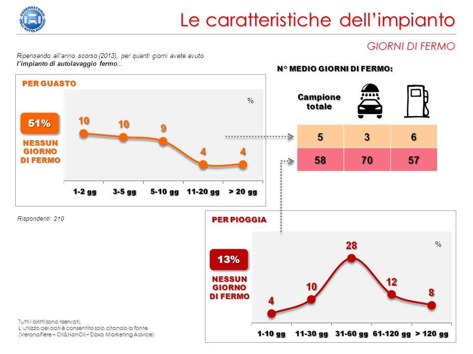 14 Le caratteristiche dell'impianto GIORNI DI FERMO Ripensando all'anno scorso (2013), per quanti giorni avete avuto l'impianto di autolavaggio fermo.