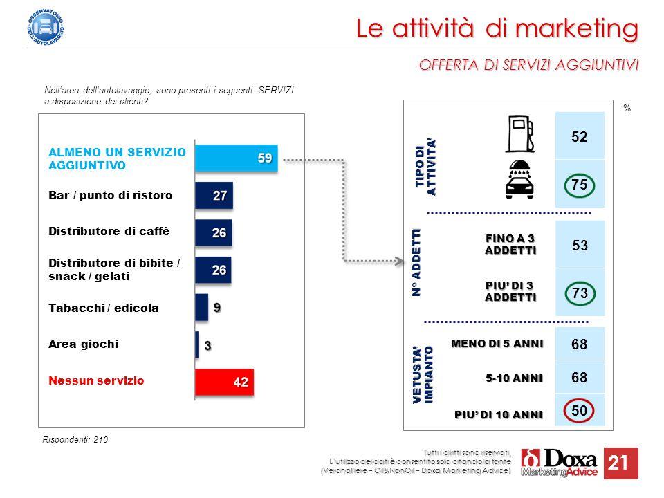 21 Le attività di marketing OFFERTA DI SERVIZI AGGIUNTIVI Nell'area dell'autolavaggio, sono presenti i seguenti SERVIZI a disposizione dei clienti? AL