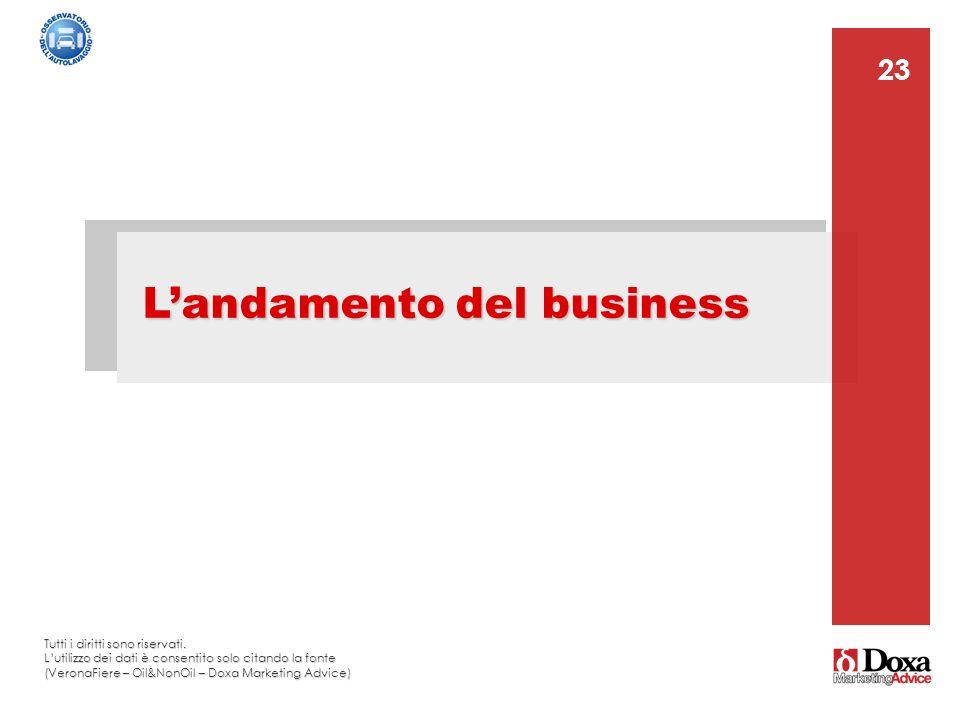 23 L'andamento del business 23 Tutti i diritti sono riservati. L'utilizzo dei dati è consentito solo citando la fonte (VeronaFiere – Oil&NonOil – Doxa