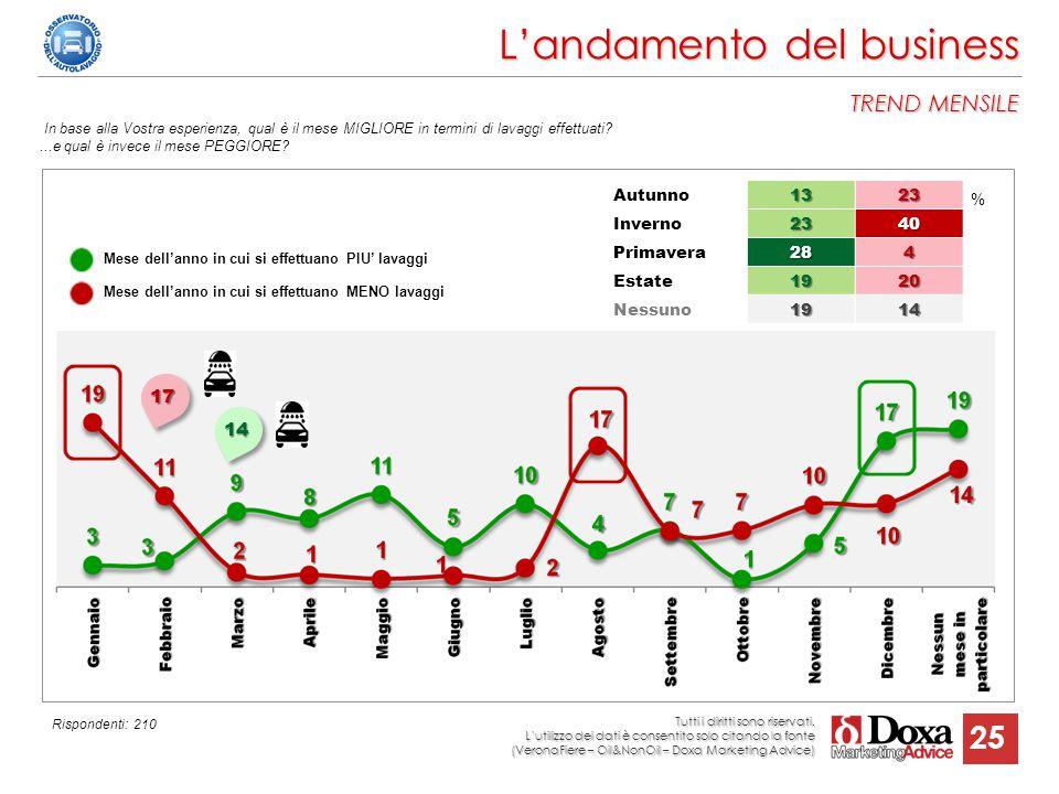 25 L'andamento del business TREND MENSILE % In base alla Vostra esperienza, qual è il mese MIGLIORE in termini di lavaggi effettuati?...e qual è invec