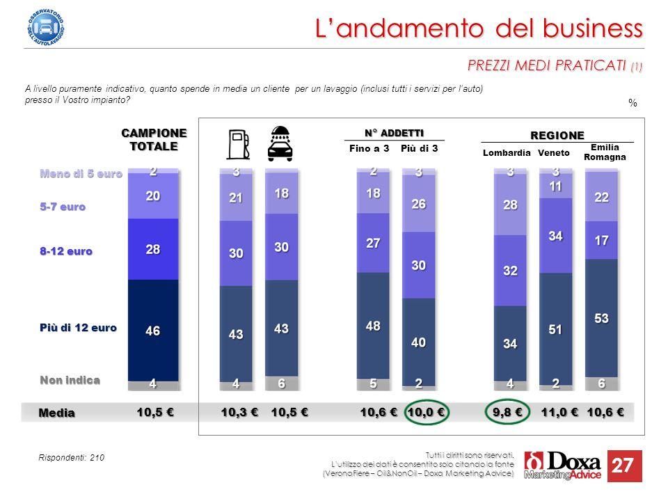 27 A livello puramente indicativo, quanto spende in media un cliente per un lavaggio (inclusi tutti i servizi per l'auto) presso il Vostro impianto? N