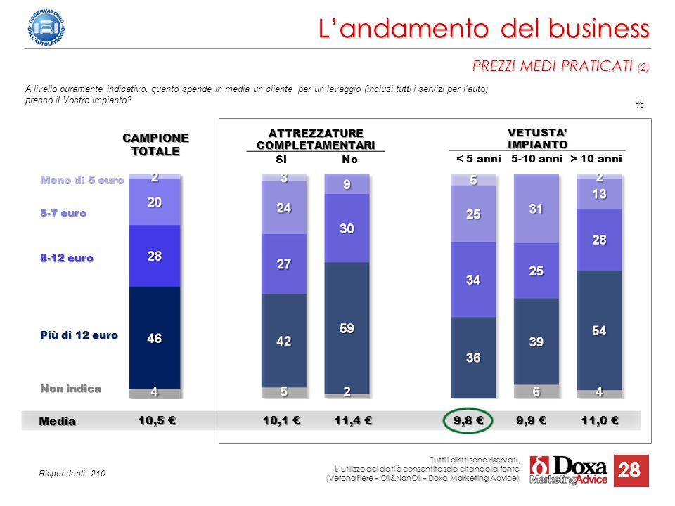 28 A livello puramente indicativo, quanto spende in media un cliente per un lavaggio (inclusi tutti i servizi per l'auto) presso il Vostro impianto? A