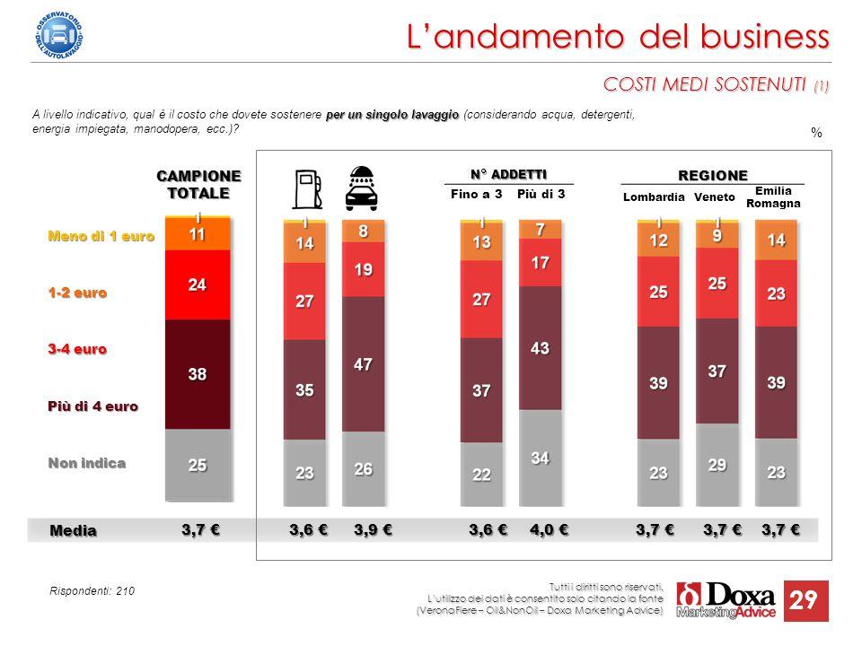 29 N° ADDETTI Fino a 3Più di 3 Media Media 3,7 € 3,6 € 3,9 € 3,6 € 4,0 € 3,7 € L'andamento del business COSTI MEDI SOSTENUTI (1) REGIONE LombardiaVene