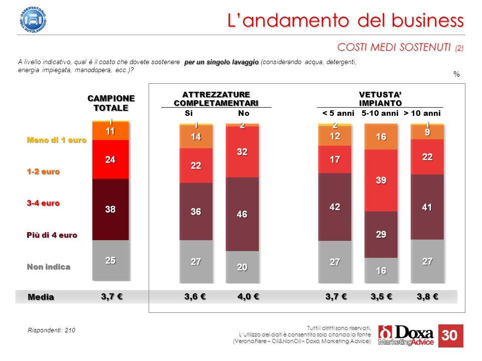 30 ATTREZZATURE COMPLETAMENTARI SiNo Media Media 3,7 € 3,6 € 4,0 € 3,7 € 3,5 € 3,8 € L'andamento del business COSTI MEDI SOSTENUTI (2) Meno di 1 euro