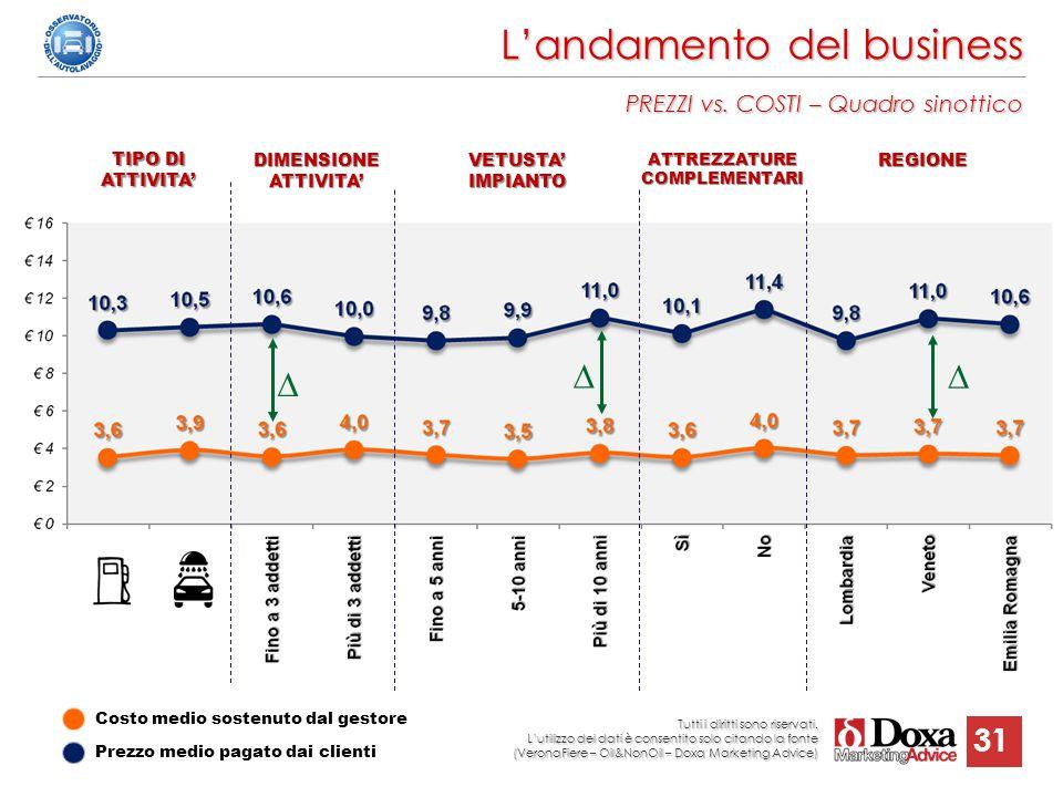 31 L'andamento del business PREZZI vs. COSTI – Quadro sinottico TIPO DI ATTIVITA' DIMENSIONE ATTIVITA' VETUSTA' IMPIANTO ATTREZZATURE COMPLEMENTARI RE