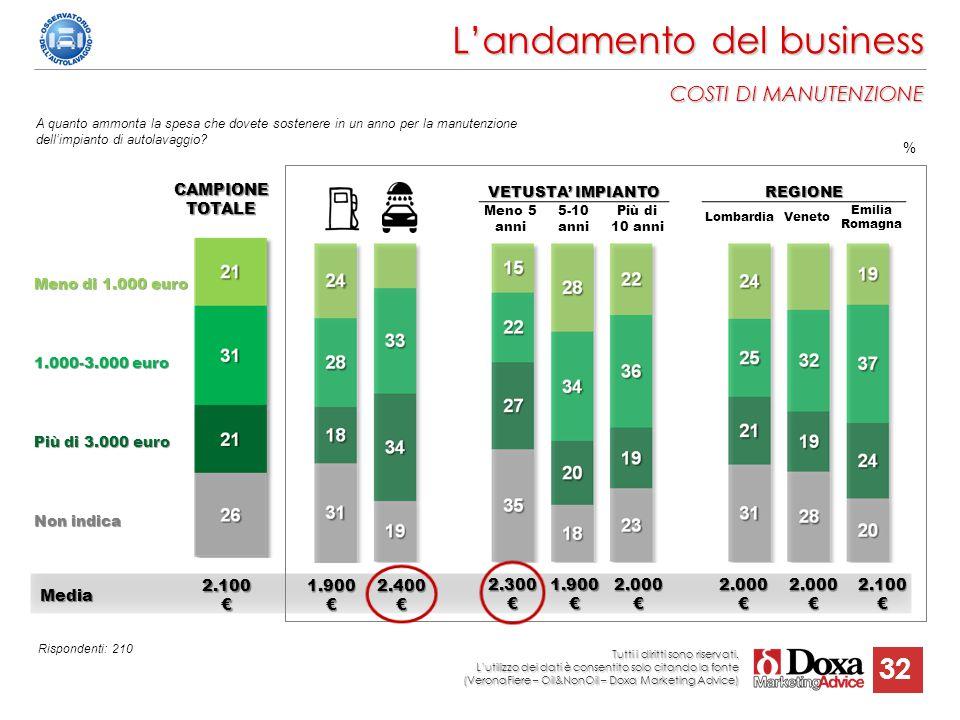 32 Media Media2.100€1.900€2.400€2.300€1.900€2.000€2.000€2.000€2.100€ REGIONE LombardiaVeneto Emilia Romagna Rispondenti: 210 L'andamento del business