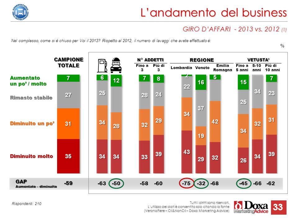 33 L'andamento del business GIRO D'AFFARI - 2013 vs. 2012 (1) Nel complesso, come si è chiuso per Voi il 2013? Rispetto al 2012, il numero di lavaggi