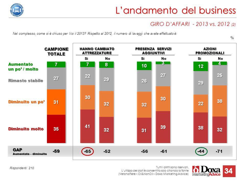 34 L'andamento del business GIRO D'AFFARI - 2013 vs. 2012 (2) Nel complesso, come si è chiuso per Voi il 2013? Rispetto al 2012, il numero di lavaggi