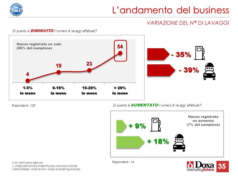 35 L'andamento del business VARIAZIONE DEL N° DI LAVAGGI - 35% - 39% Rispondenti: 125 Di quanto è DIMINUITO il numero di lavaggi effettuati? Di quanto