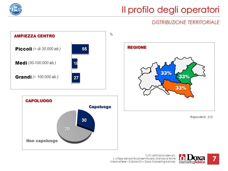 7 Il profilo degli operatori DISTRIBUZIONE TERRITORIALE REGIONE AMPIEZZA CENTRO Piccoli (< di 30.000 ab.) Medi (30-100.000 ab.) Grandi (> 100.000 ab.)