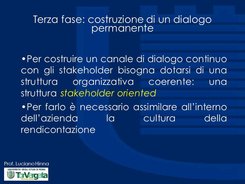 Prof. Luciano Hinna Terza fase: costruzione di un dialogo permanente Per costruire un canale di dialogo continuo con gli stakeholder bisogna dotarsi d