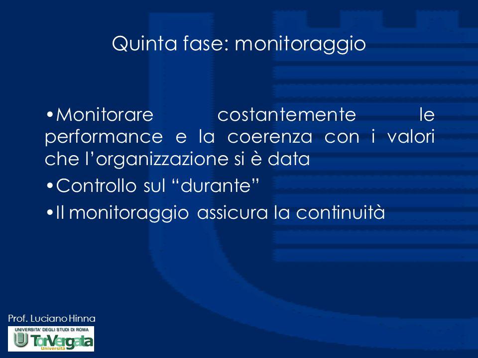 Prof. Luciano Hinna Quinta fase: monitoraggio Monitorare costantemente le performance e la coerenza con i valori che l'organizzazione si è data Contro