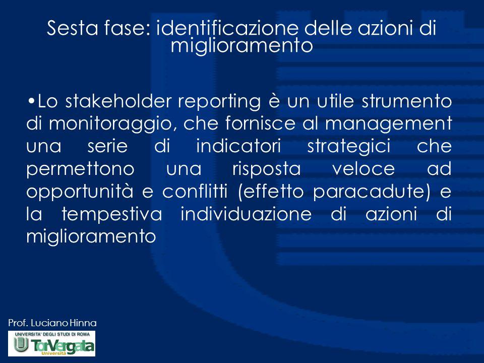 Prof. Luciano Hinna Sesta fase: identificazione delle azioni di miglioramento Lo stakeholder reporting è un utile strumento di monitoraggio, che forni
