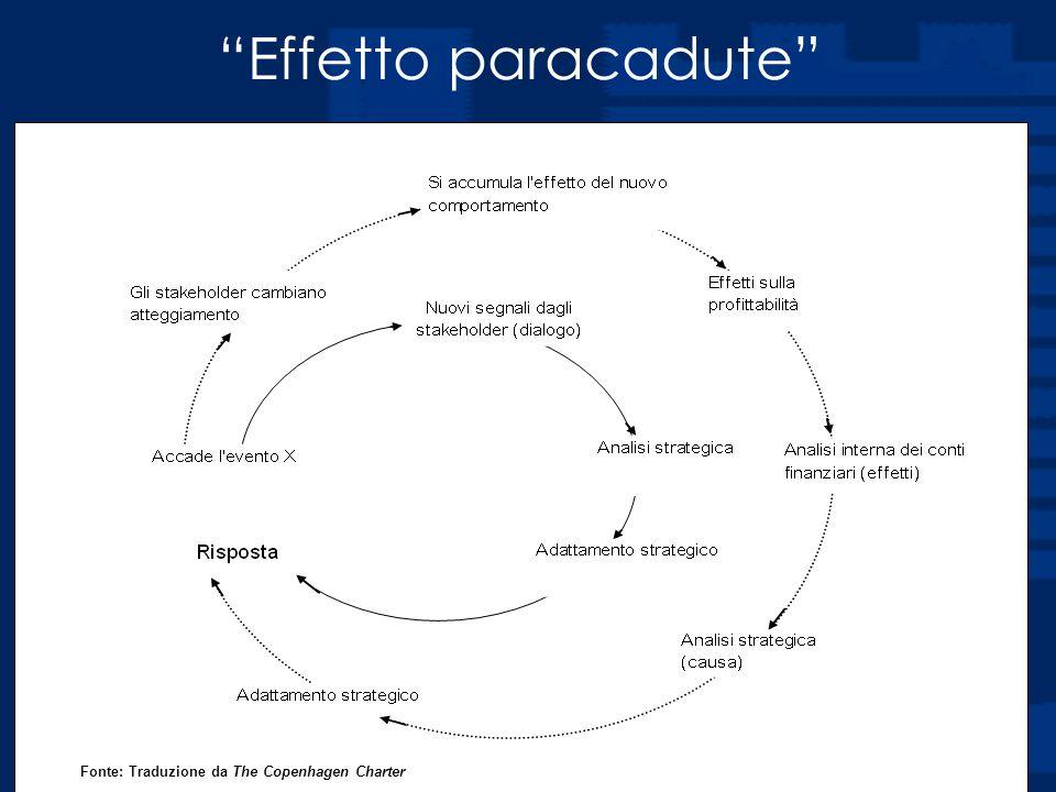 """Prof. Luciano Hinna Fonte: Traduzione da The Copenhagen Charter """"Effetto paracadute"""""""