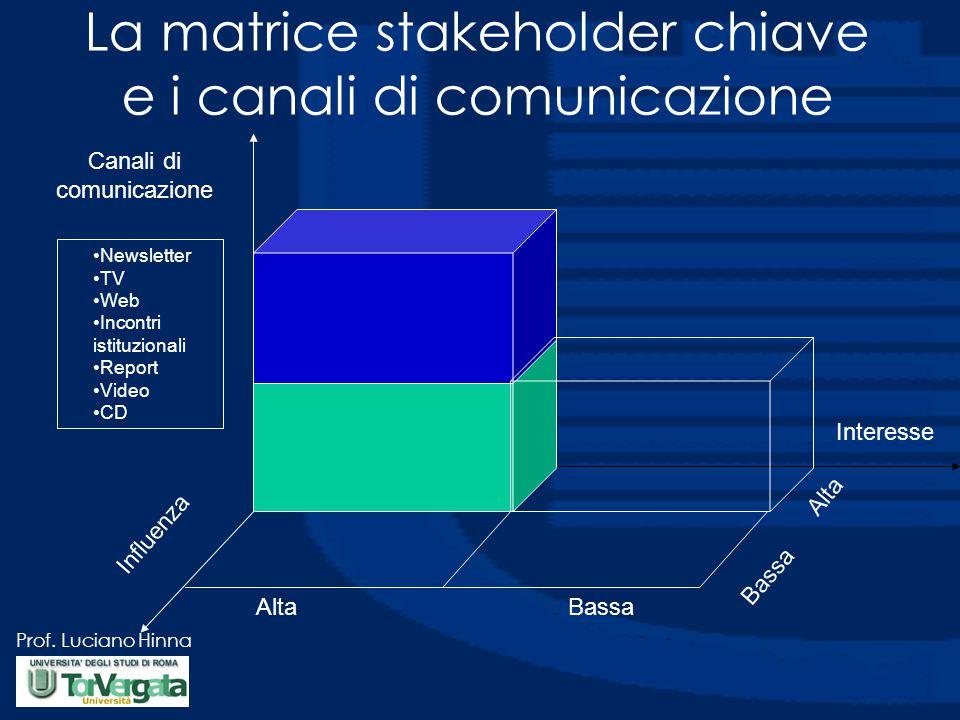 Prof. Luciano Hinna Alta Bassa Influenza Interesse Canali di comunicazione Newsletter TV Web Incontri istituzionali Report Video CD La matrice stakeho
