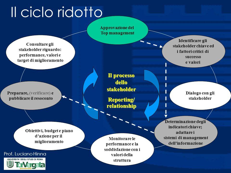 Prof. Luciano Hinna Approvazione del Top management Identificare gli stakeholder chiave ed i fattori critici di successo e valori Dialogo con gli stak