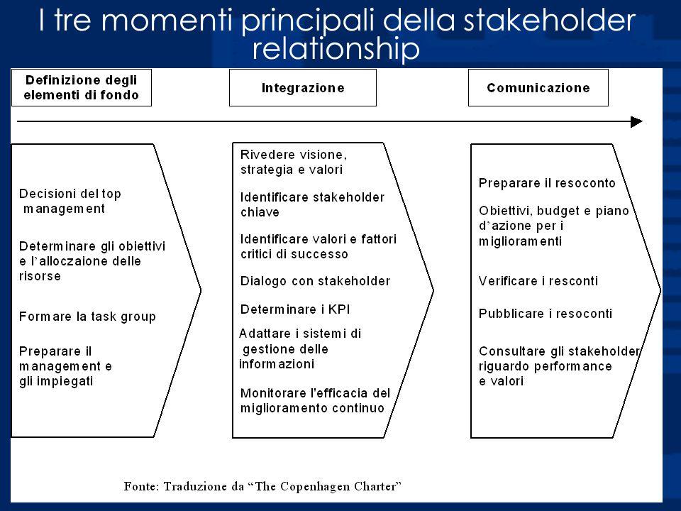 Prof. Luciano Hinna I tre momenti principali della stakeholder relationship