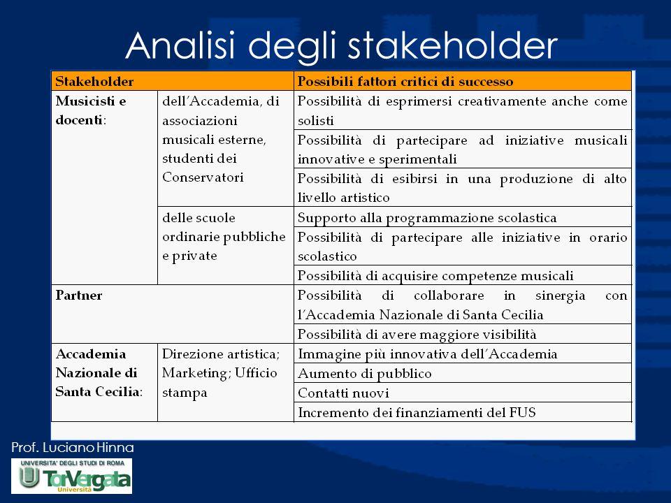 Prof. Luciano Hinna Analisi degli stakeholder