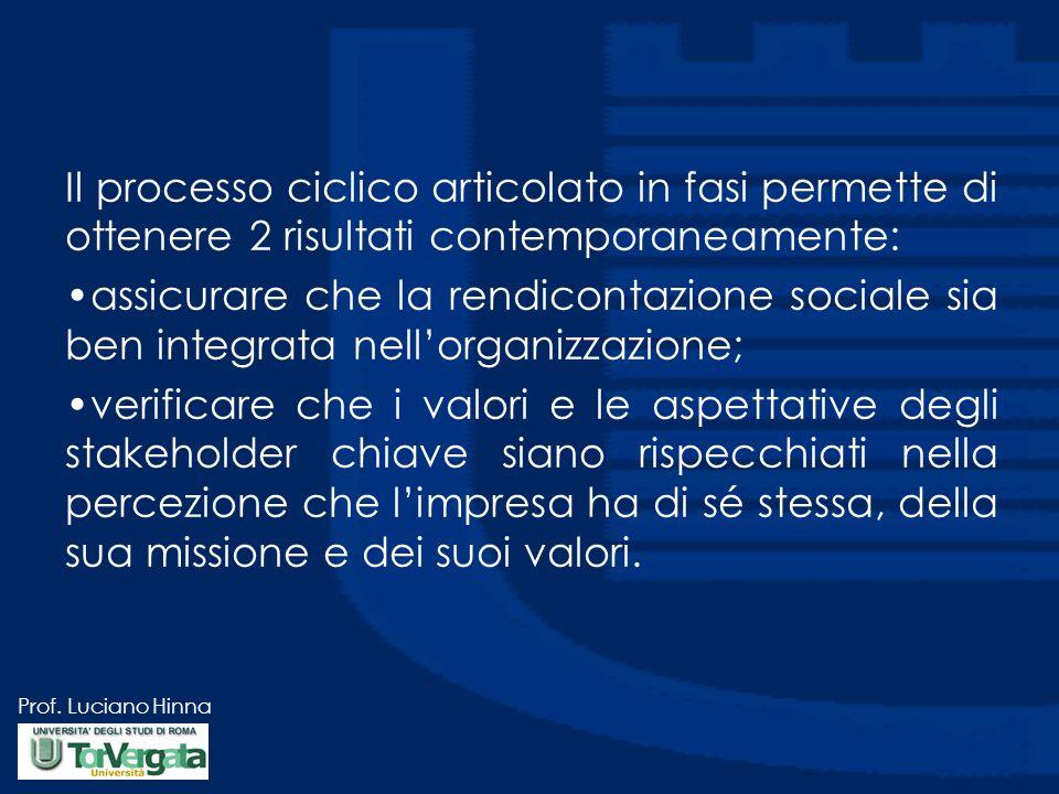 Prof. Luciano Hinna Il processo ciclico articolato in fasi permette di ottenere 2 risultati contemporaneamente: assicurare che la rendicontazione soci