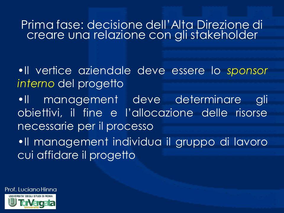 Prof. Luciano Hinna Prima fase: decisione dell'Alta Direzione di creare una relazione con gli stakeholder Il vertice aziendale deve essere lo sponsor