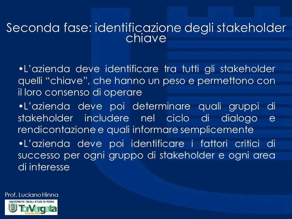 """Prof. Luciano Hinna Seconda fase: identificazione degli stakeholder chiave L'azienda deve identificare tra tutti gli stakeholder quelli """"chiave"""", che"""