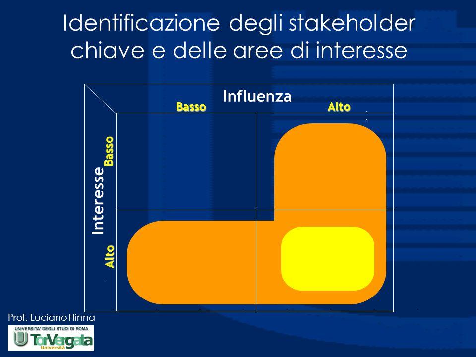 Prof. Luciano Hinna Identificazione degli stakeholder chiave e delle aree di interesse Influenza AltoBasso Interesse Basso Alto