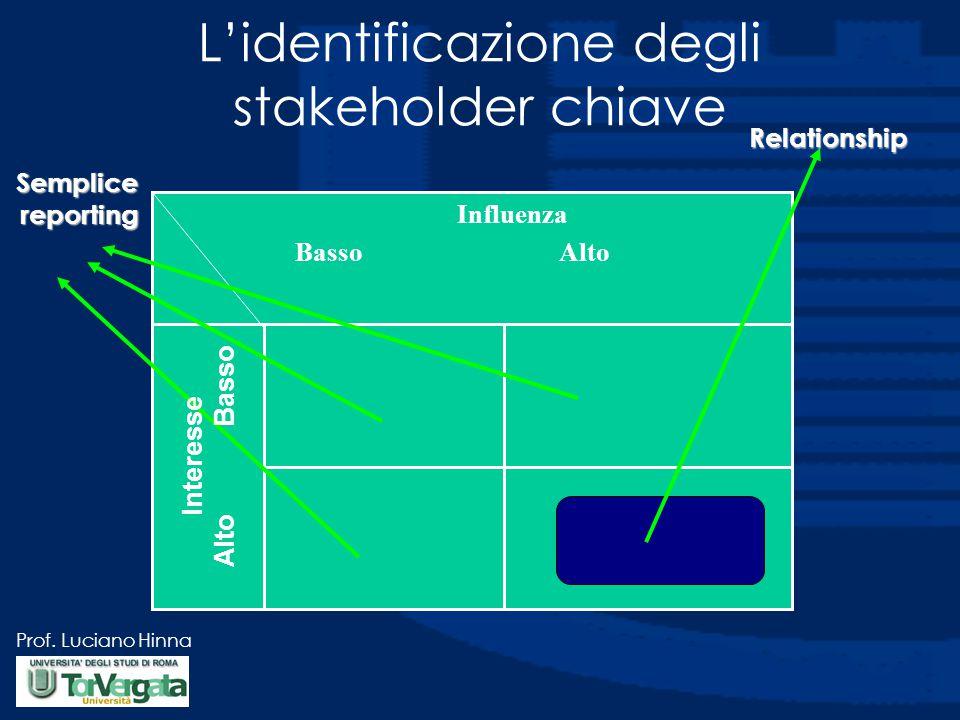 Prof. Luciano Hinna L'identificazione degli stakeholder chiave Influenza Basso Alto Semplicereporting Relationship Interesse Alto Basso