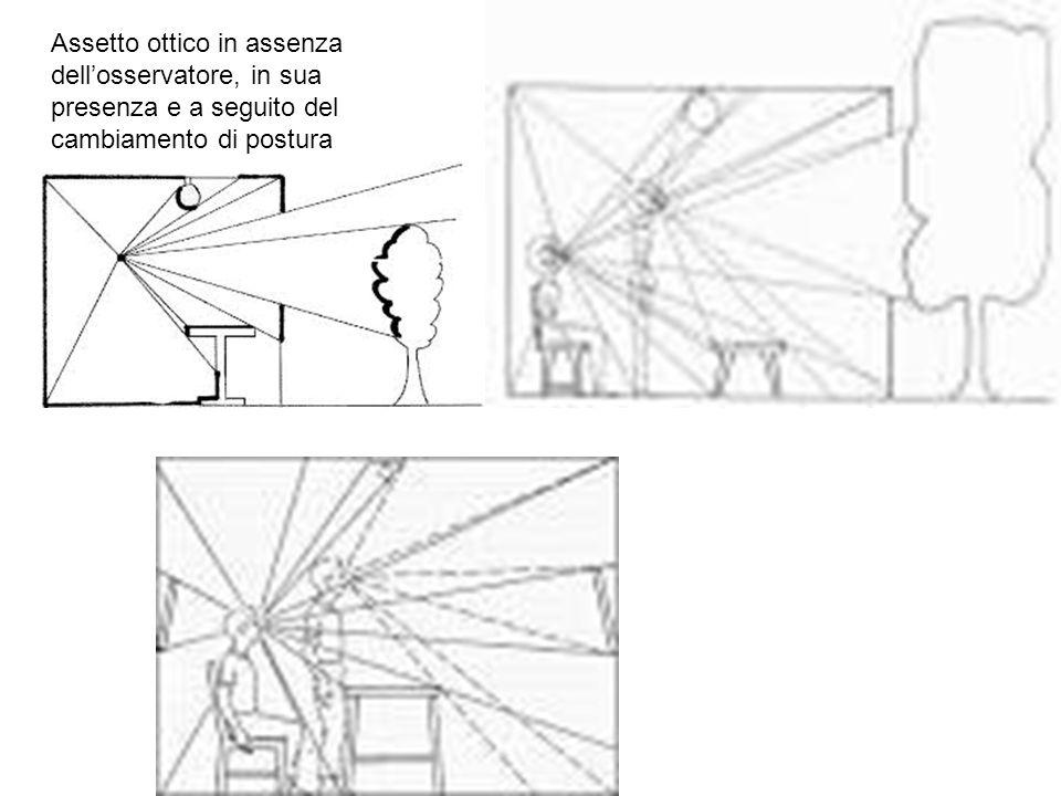 Assetto ottico in assenza dell'osservatore, in sua presenza e a seguito del cambiamento di postura