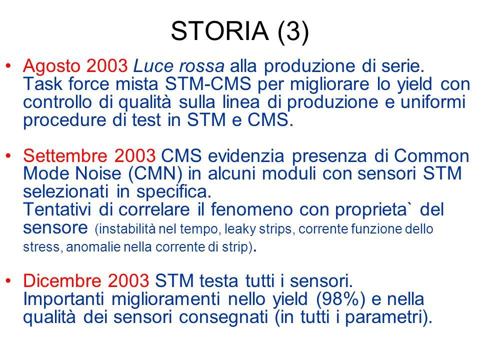 STORIA (3) Agosto 2003 Luce rossa alla produzione di serie. Task force mista STM-CMS per migliorare lo yield con controllo di qualità sulla linea di p