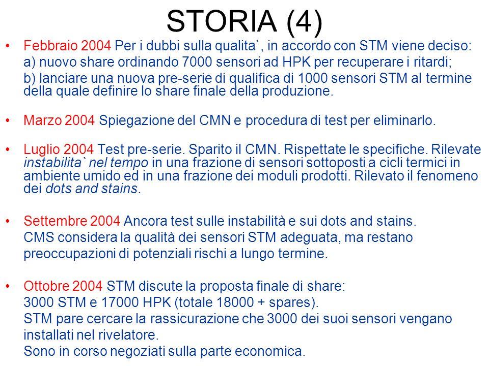 STORIA (4) Febbraio 2004 Per i dubbi sulla qualita`, in accordo con STM viene deciso: a) nuovo share ordinando 7000 sensori ad HPK per recuperare i ri