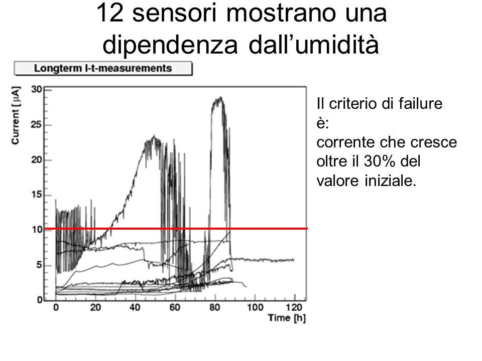 12 sensori mostrano una dipendenza dall'umidità Il criterio di failure è: corrente che cresce oltre il 30% del valore iniziale.