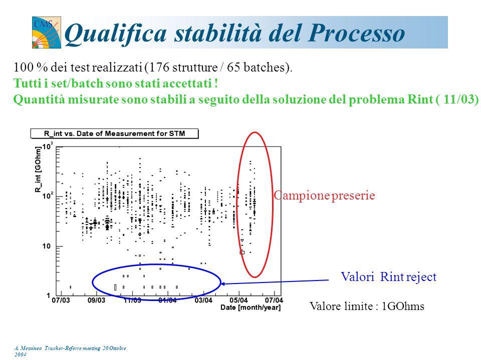 A. Messineo Tracker-Referre meeting 20 Ottobre 2004 Qualifica stabilità del Processo 100 % dei test realizzati (176 strutture / 65 batches). Tutti i s