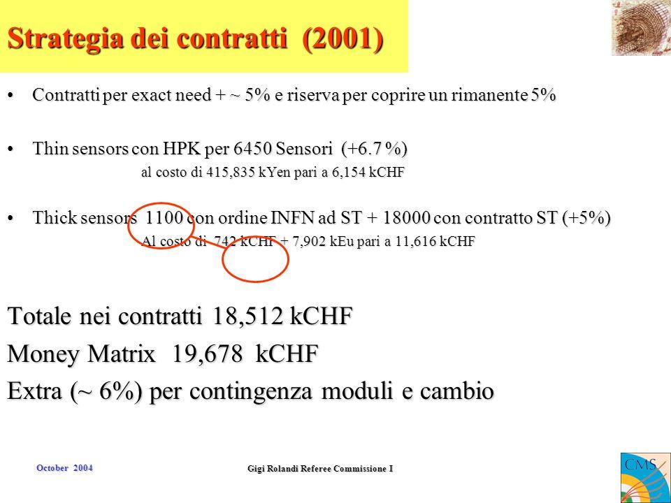October 2004 Gigi Rolandi Referee Commissione I Strategia dei contratti (2001) Contratti per exact need + ~ 5% e riserva per coprire un rimanente 5%Co