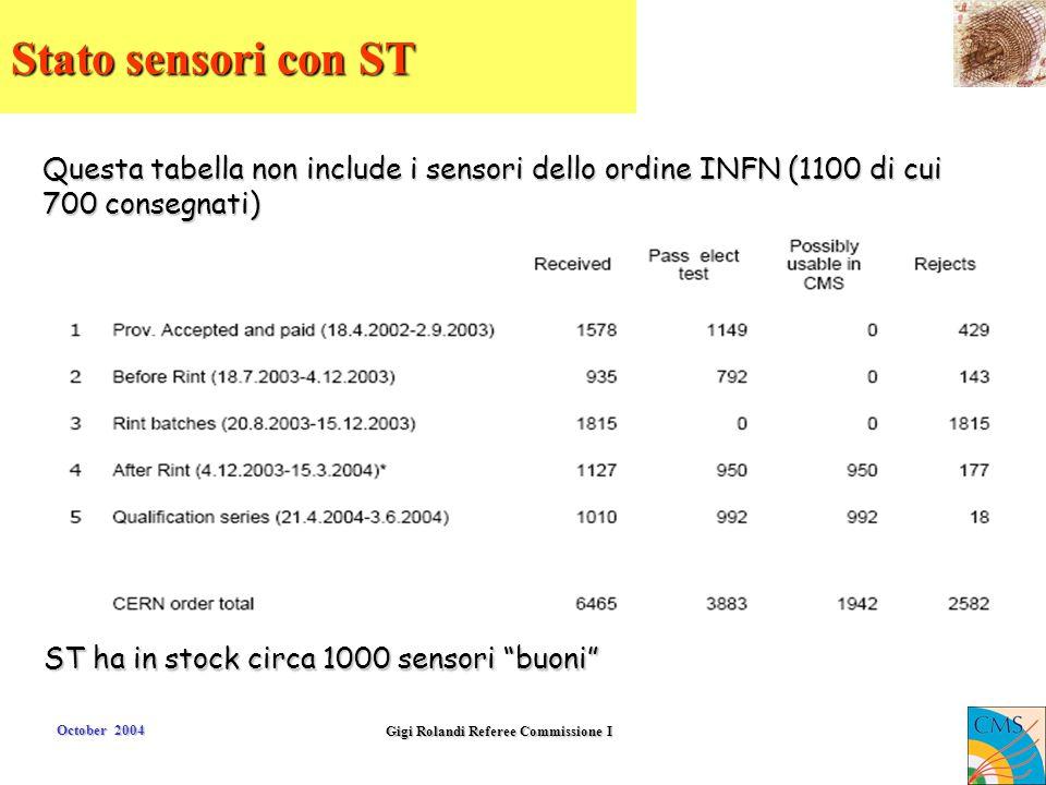 October 2004 Gigi Rolandi Referee Commissione I Stato sensori con ST Questa tabella non include i sensori dello ordine INFN (1100 di cui 700 consegnat