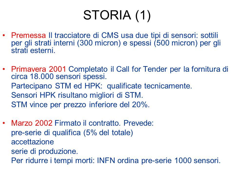 STORIA (1) Premessa Il tracciatore di CMS usa due tipi di sensori: sottili per gli strati interni (300 micron) e spessi (500 micron) per gli strati es