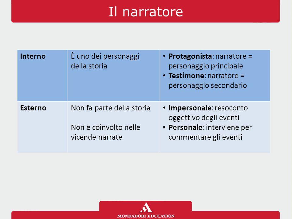 Il narratore InternoÈ uno dei personaggi della storia Protagonista: narratore = personaggio principale Testimone: narratore = personaggio secondario E