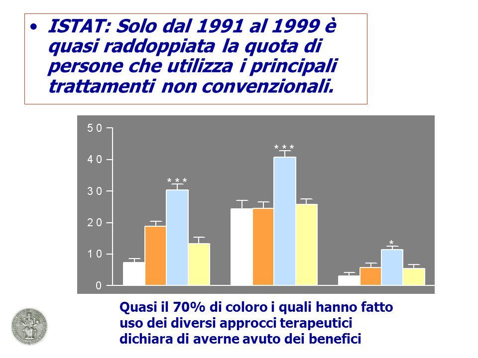 ISTAT: Solo dal 1991 al 1999 è quasi raddoppiata la quota di persone che utilizza i principali trattamenti non convenzionali.
